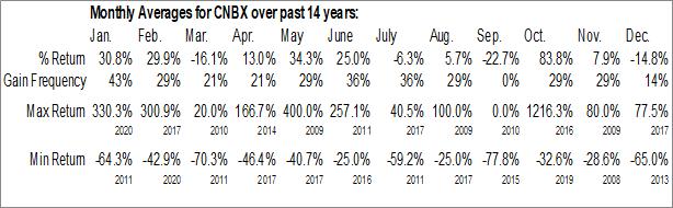 Monthly Seasonal Cannabics Pharmaceuticals Inc. (OTCMKT:CNBX)