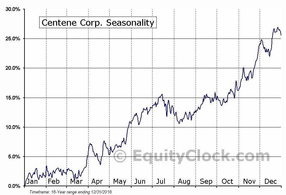 Centene Corporation (CNC) Seasonal Chart
