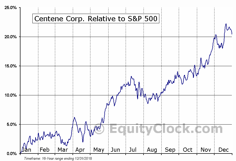CNC Relative to the S&P 500