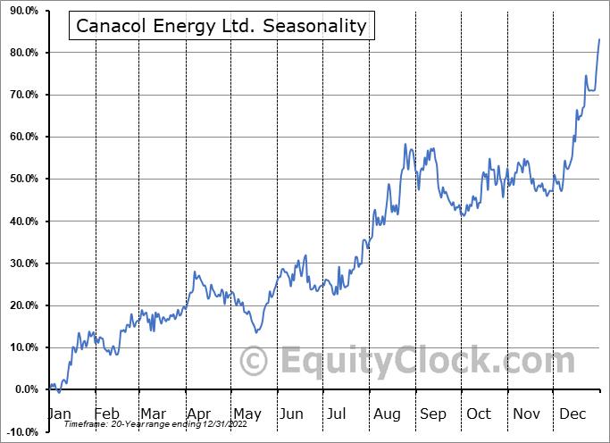 Canacol Energy Ltd. (TSE:CNE.TO) Seasonality