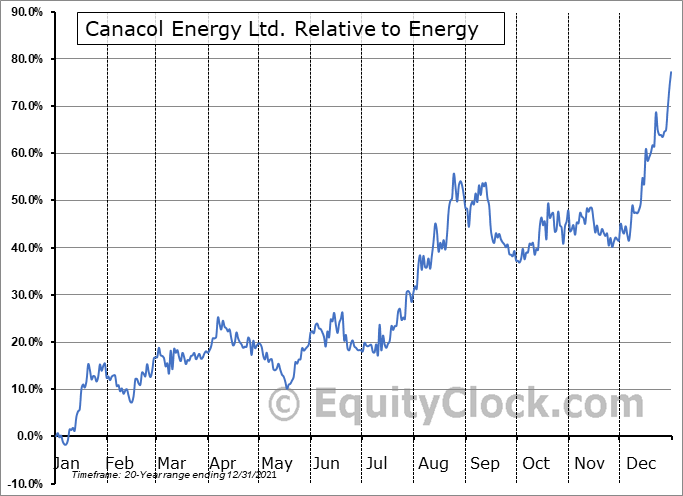 CNE.TO Relative to the Sector