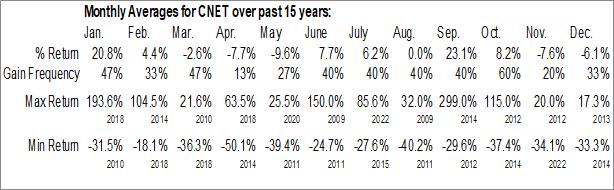 Monthly Seasonal ChinaNet Online Holdings Inc. (NASD:CNET)
