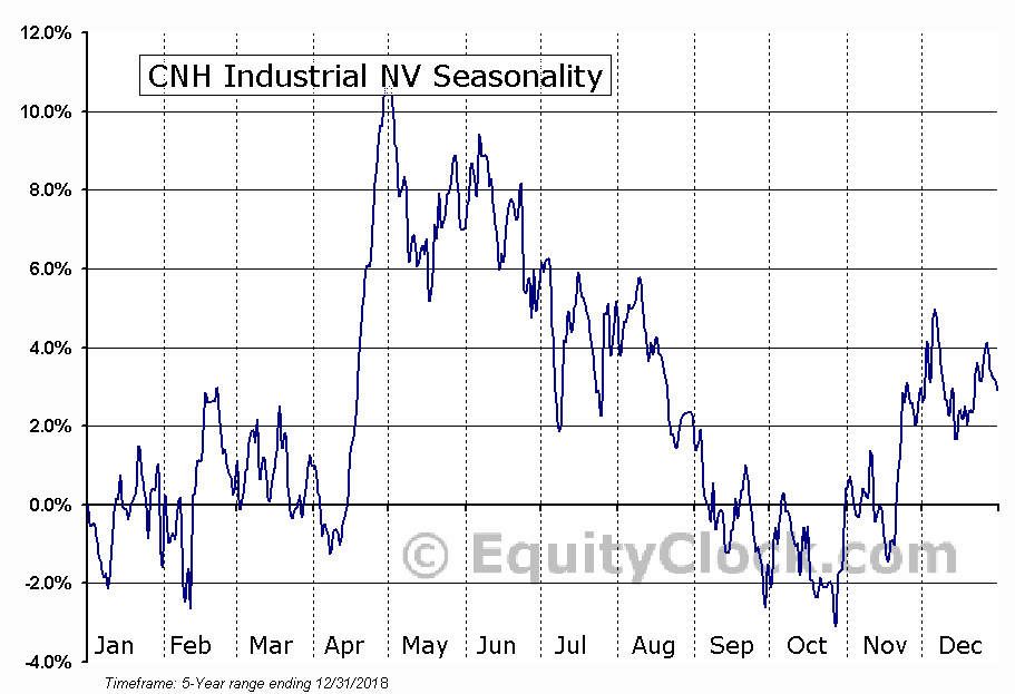 CNH Industrial N.V. Seasonal Chart