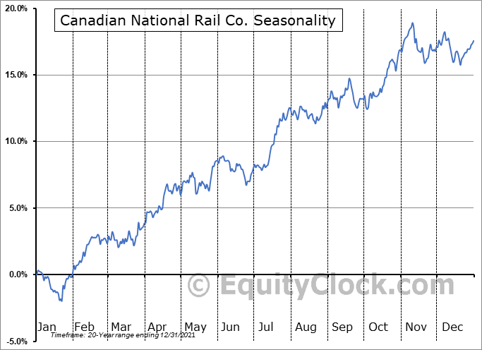 Canadian National Railway Company Seasonal Chart