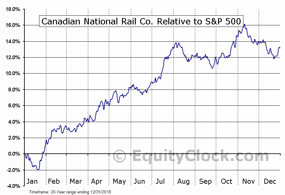 CNI Relative to the S&P 500