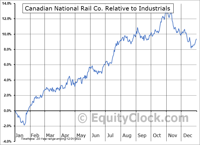 CNI Relative to the Sector