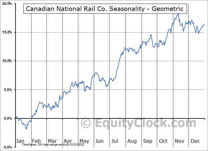 Canadian National Rail Co. (NYSE:CNI) Seasonality