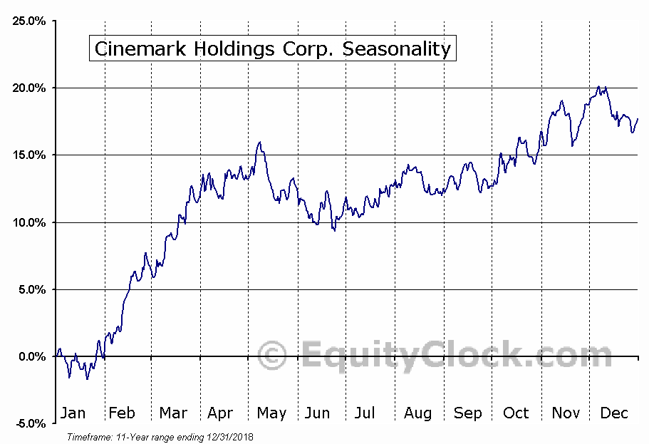 Cinemark Holdings Inc (CNK) Seasonal Chart