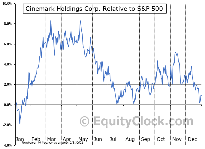 CNK Relative to the S&P 500