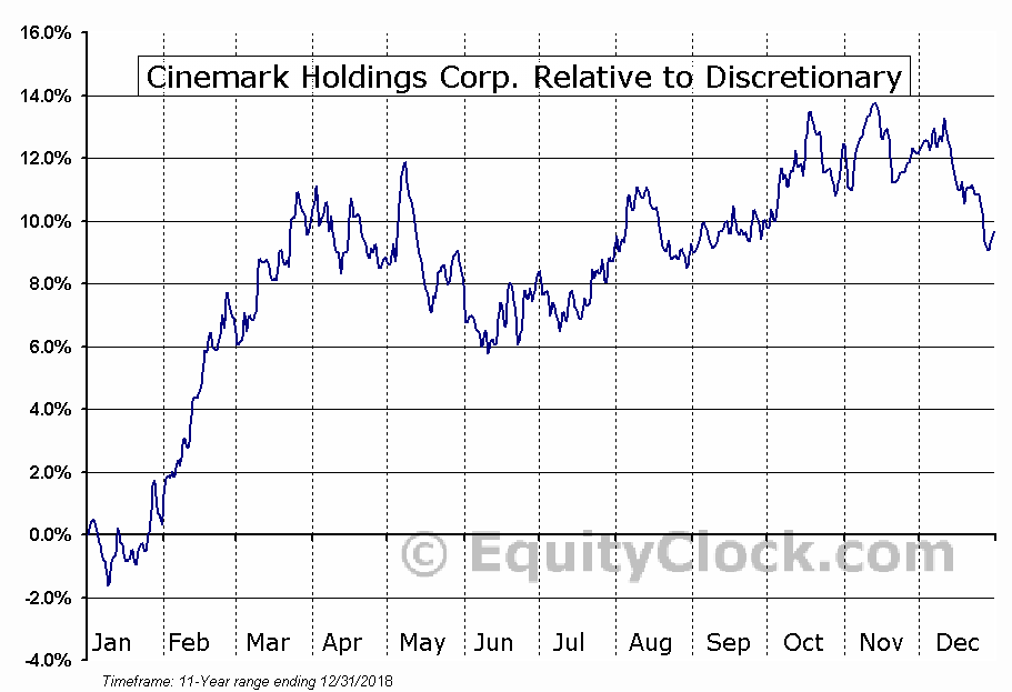 CNK Relative to the Sector
