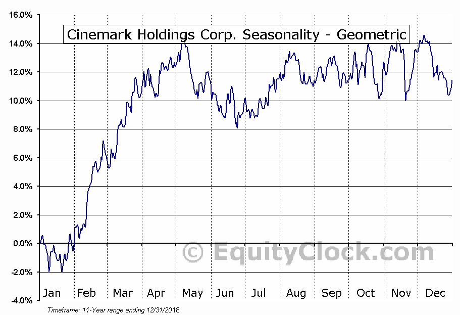 Cinemark Holdings Corp. (NYSE:CNK) Seasonality