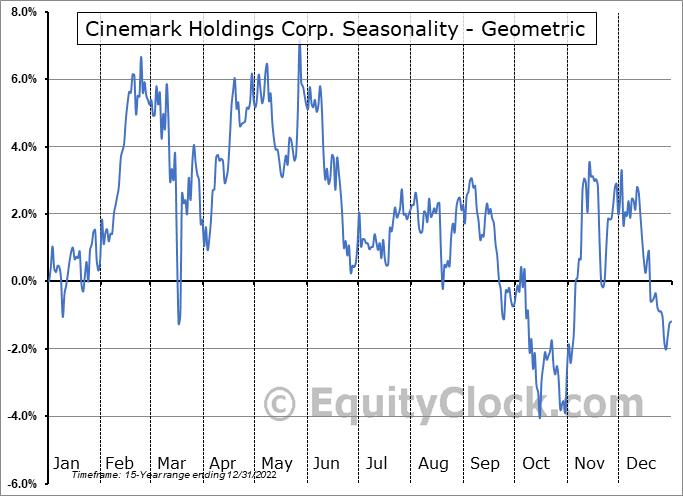 Cinemark Holdings Corp. (NYSE:CNK) Seasonality