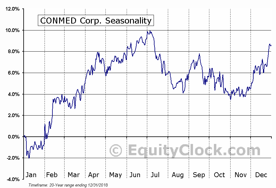 CONMED Corporation (CNMD) Seasonal Chart