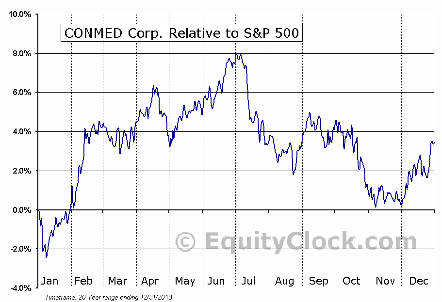 CNMD Relative to the S&P 500