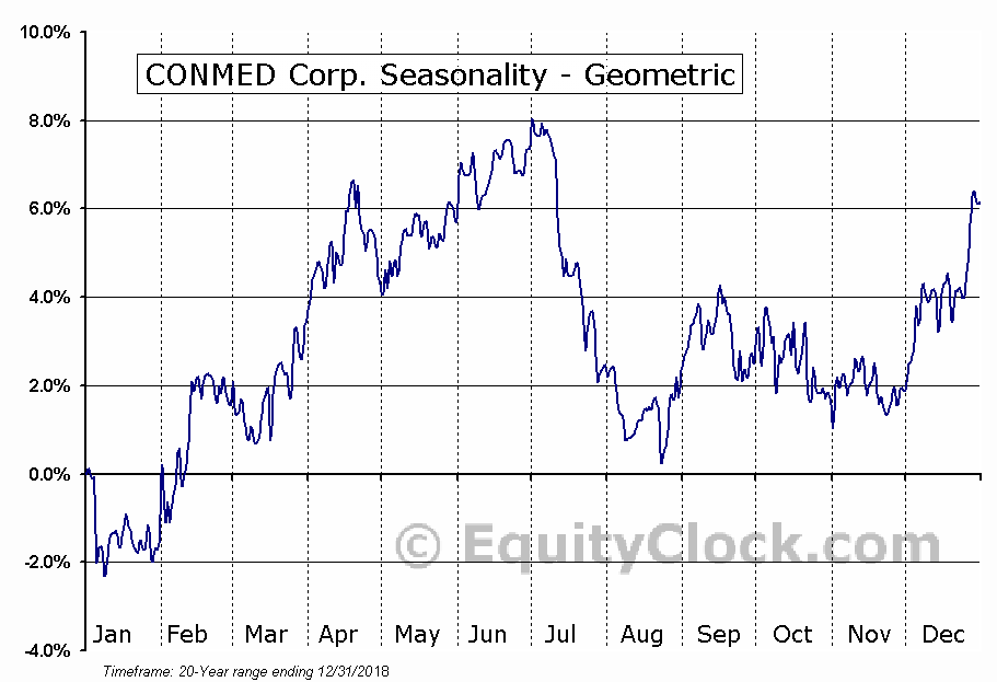 CONMED Corp. (NASD:CNMD) Seasonality