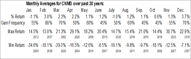 Monthly Seasonal CONMED Corp. (NASD:CNMD)
