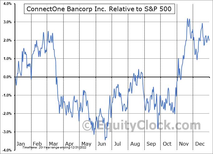 CNOB Relative to the S&P 500