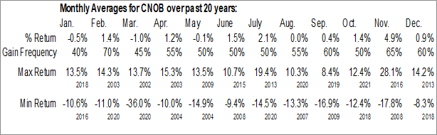 Monthly Seasonal ConnectOne Bancorp Inc. (NASD:CNOB)