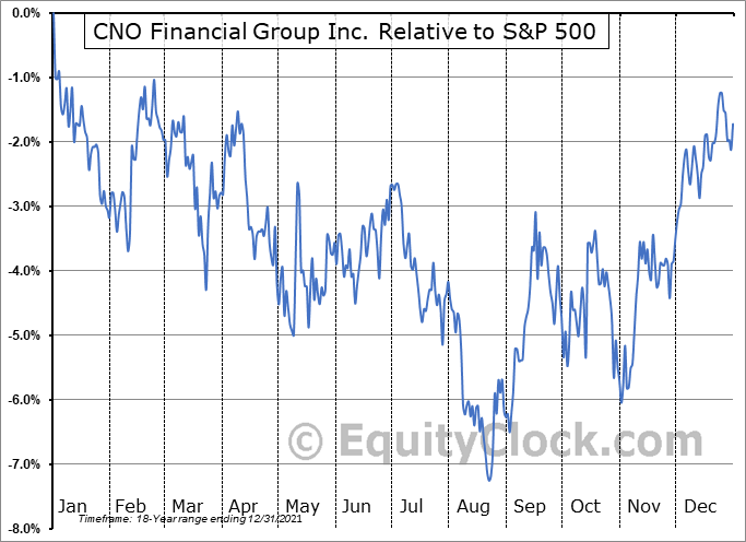 CNO Relative to the S&P 500