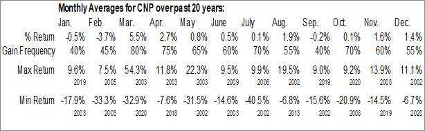 Monthly Seasonal CenterPoint Energy, Inc. (NYSE:CNP)