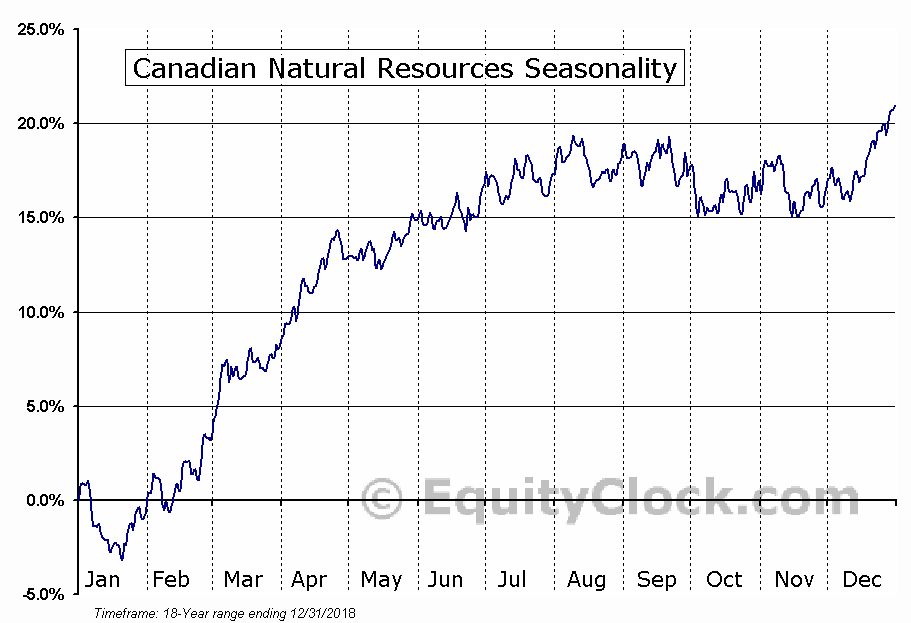 Canadian Natural Resources Limited (CNQ) Seasonal Chart