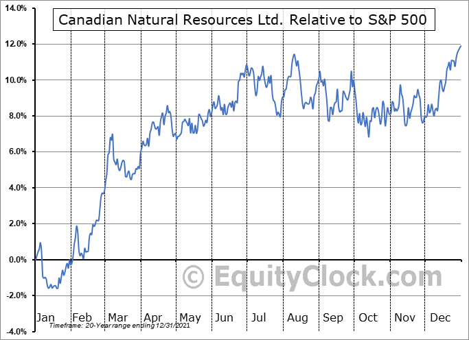 CNQ.TO Relative to the S&P 500