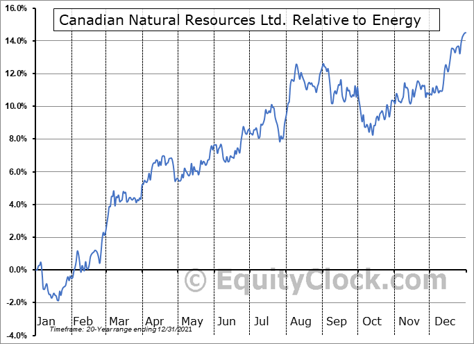 CNQ.TO Relative to the Sector