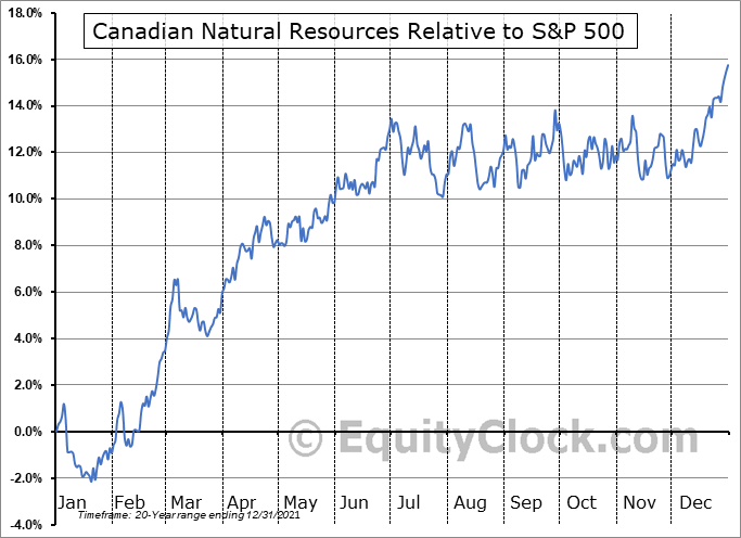 CNQ Relative to the S&P 500