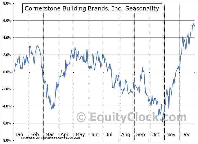 Cornerstone Building Brands, Inc. Seasonal Chart