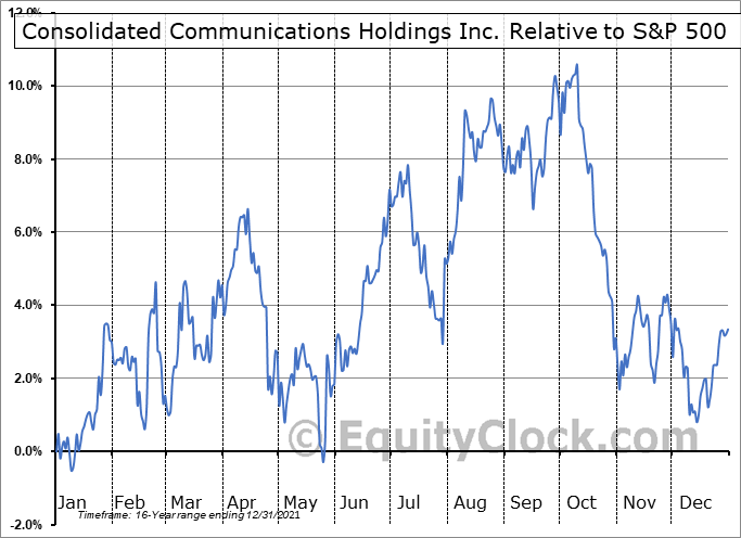 CNSL Relative to the S&P 500