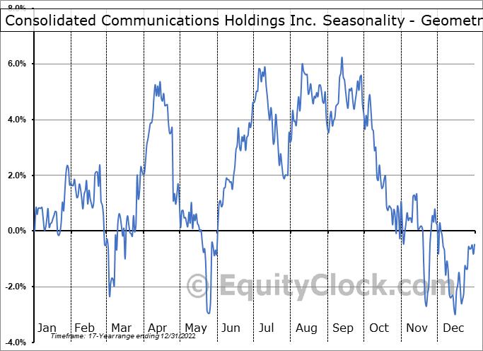 Consolidated Communications Holdings Inc. (NASD:CNSL) Seasonality