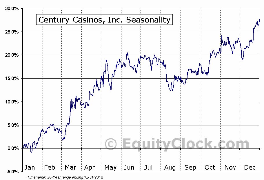 Century Casinos, Inc. (CNTY) Seasonal Chart