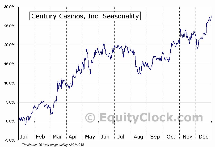 Century Casinos, Inc. (CNTY) Seasonal Chart