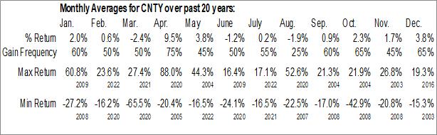 Monthly Seasonal Century Casinos, Inc. (NASD:CNTY)