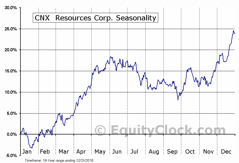 CONSOL Energy Inc.  (NYSE:CNX) Seasonality