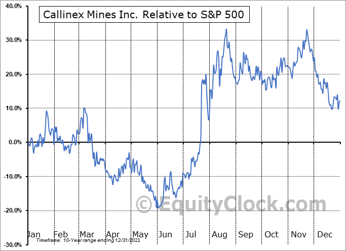 CNX.V Relative to the S&P 500