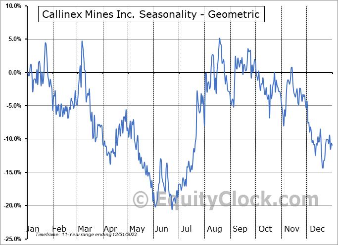 Callinex Mines Inc. (TSXV:CNX.V) Seasonality