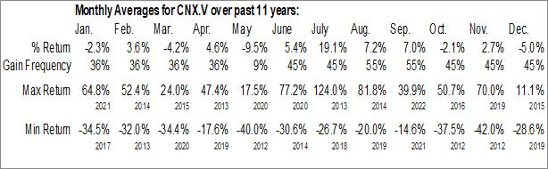 Monthly Seasonal Callinex Mines Inc. (TSXV:CNX.V)