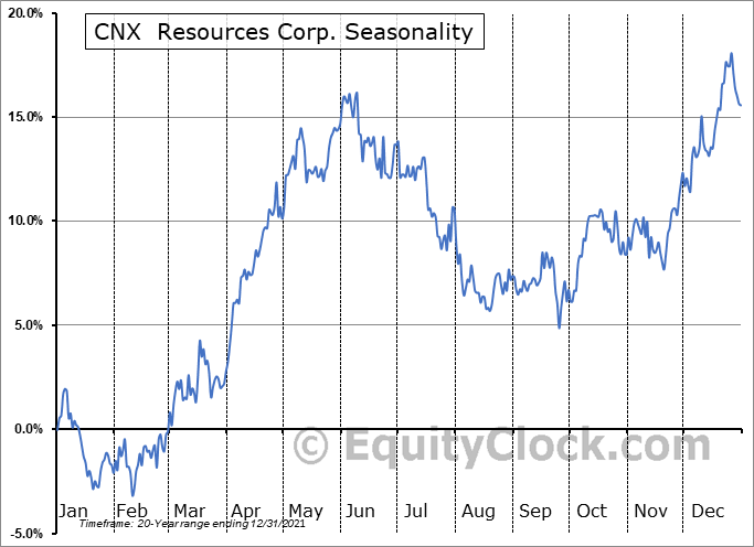 CNX Resources Corporation Seasonal Chart