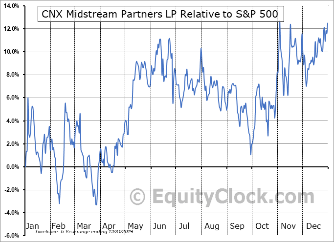 CNXM Relative to the S&P 500