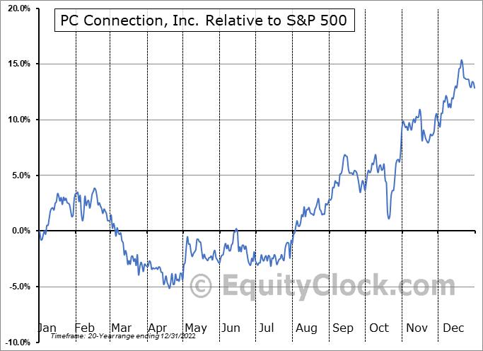 CNXN Relative to the S&P 500