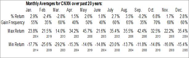 Monthly Seasonal PC Connection, Inc. (NASD:CNXN)