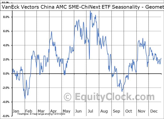 VanEck Vectors China AMC SME-ChiNext ETF (AMEX:CNXT) Seasonality