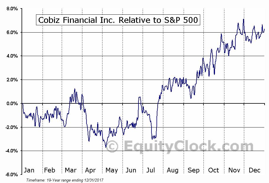 COBZ Relative to the S&P 500