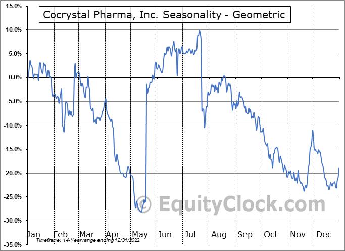 Cocrystal Pharma, Inc. (NASD:COCP) Seasonality