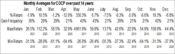 Monthly Seasonal Cocrystal Pharma, Inc. (NASD:COCP)
