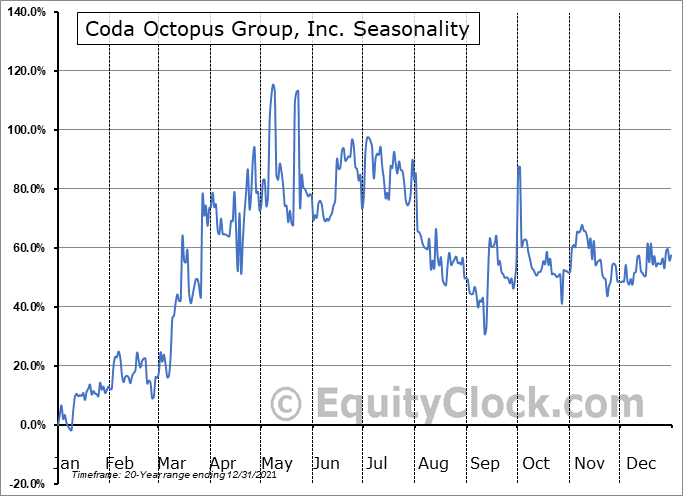 Coda Octopus Group, Inc. (NASD:CODA) Seasonality