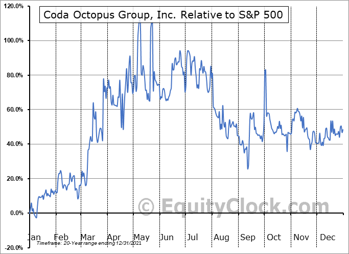 CODA Relative to the S&P 500