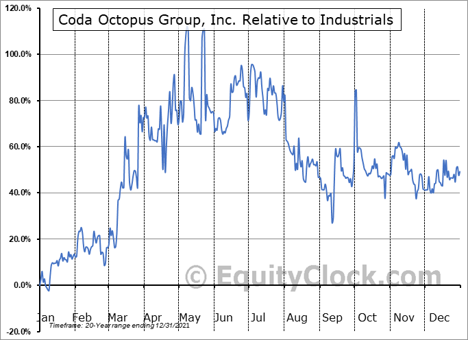 CODA Relative to the Sector