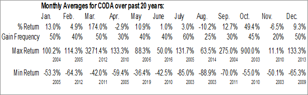 Monthly Seasonal Coda Octopus Group, Inc. (NASD:CODA)